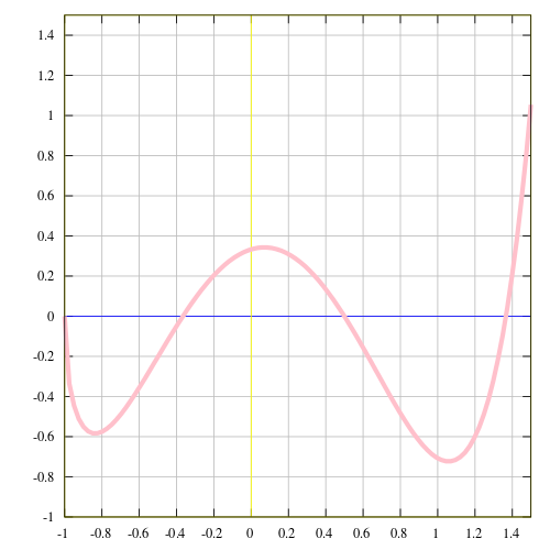 function graph
