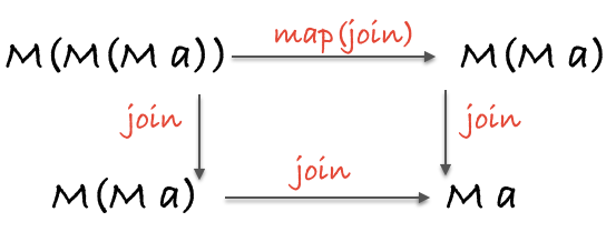monad associativity law